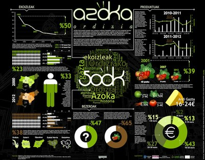 Infografía realizada por IKTeroek